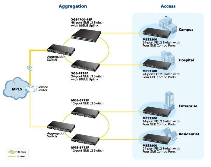 ZyXEL presenta nuevos Switches FE L2 de 24 puertos con cuatro puertos GbE Combo