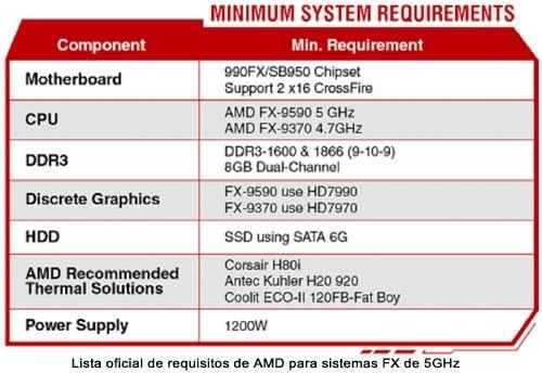 ASRock y AMD trae los 5GHz de frecuencia al mundo del  overclocking