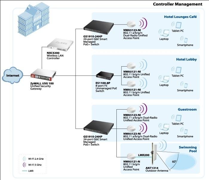 ZyXEL presenta nueva Serie de Puntos de Acceso que soportan bandas de frecuencia de 2.4Ghz � 5GHz