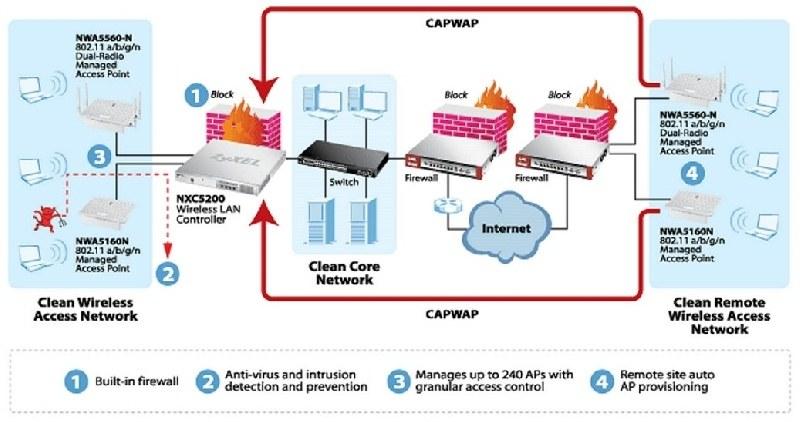 ZyXEL presenta el Controlador LAN inalámbrico para uso con hasta 240 Puntos de Acceso