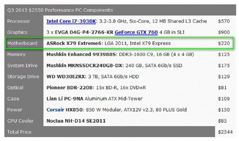 La nueva X79 Extreme6 de ASRock sobresale en el campo de rendimiento extremo