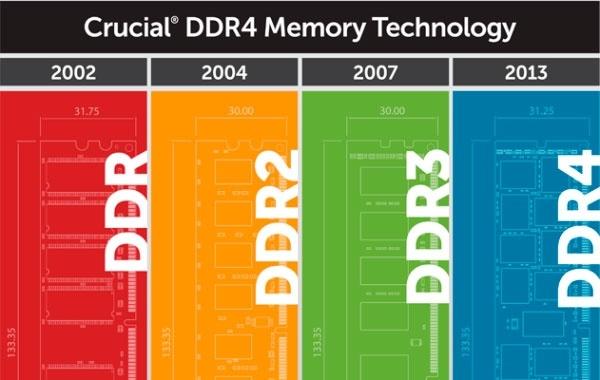 Las primeras memorias RAM DDR4 llegan en 2014
