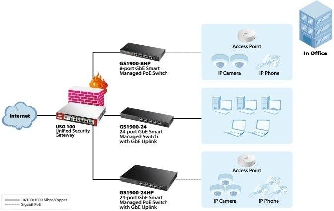 ZyXEL presenta nueva Serie de Switches Inteligentes para aplicaciones empresariales