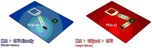 ASRock define nuevamente los est�ndares con su Ultra M.2