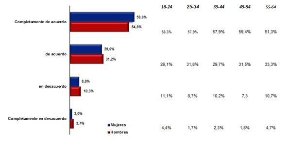 El 87% de los espa�oles afirma ser m�s sincero en las encues...
