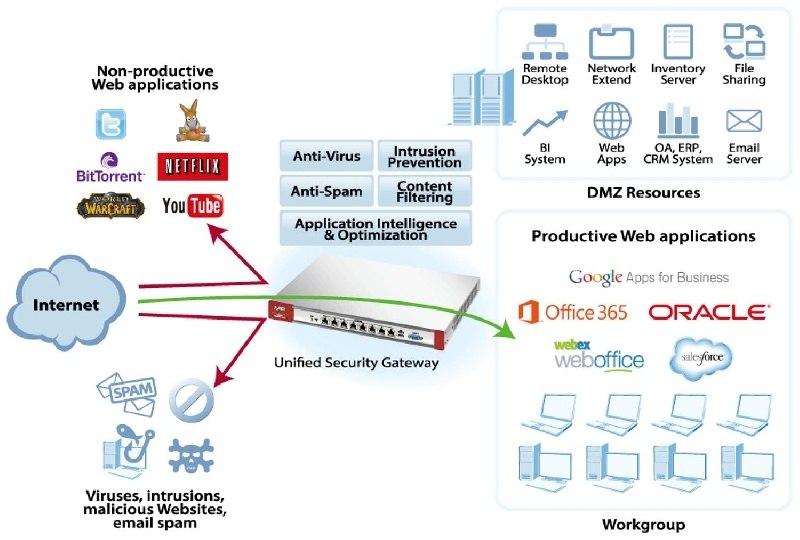 ZyXEL expande su línea de Firewall UTM de próxima generación