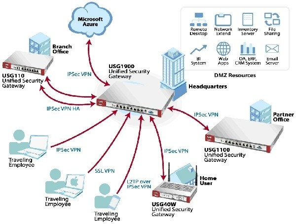 ZyXEL expande su l�nea de Firewall UTM de pr�xima generaci�n