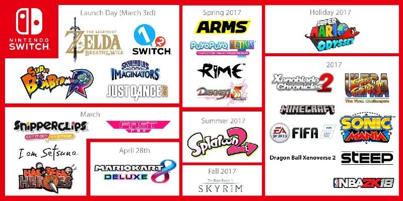 Estos son algunos de los juegos de Nintendo Switch confirmados para el 2017
